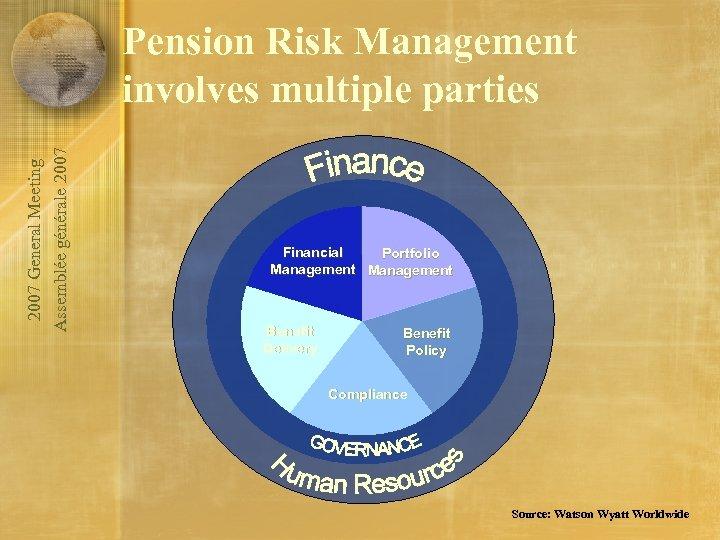 2007 General Meeting Assemblée générale 2007 Pension Risk Management involves multiple parties Financial Portfolio