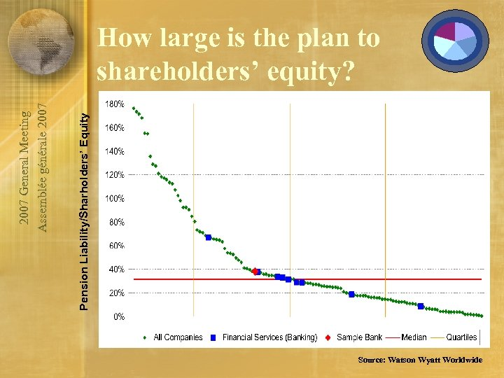 Pension Liability/Sharholders' Equity 2007 General Meeting Assemblée générale 2007 How large is the plan