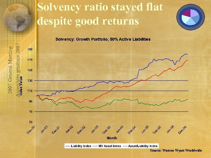 2007 General Meeting Assemblée générale 2007 Solvency ratio stayed flat despite good returns Source: