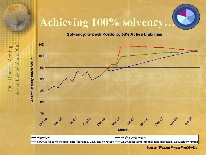 2007 General Meeting Assemblée générale 2007 Achieving 100% solvency… Source: Watson Wyatt Worldwide
