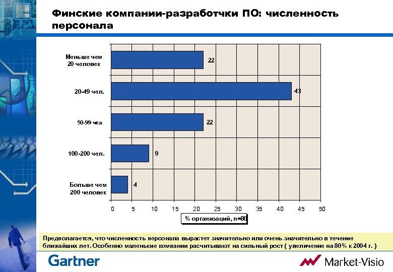 Финские компании-разработчки ПО: численность персонала Меньше чем 20 человек 22 43 20 -49 чел.