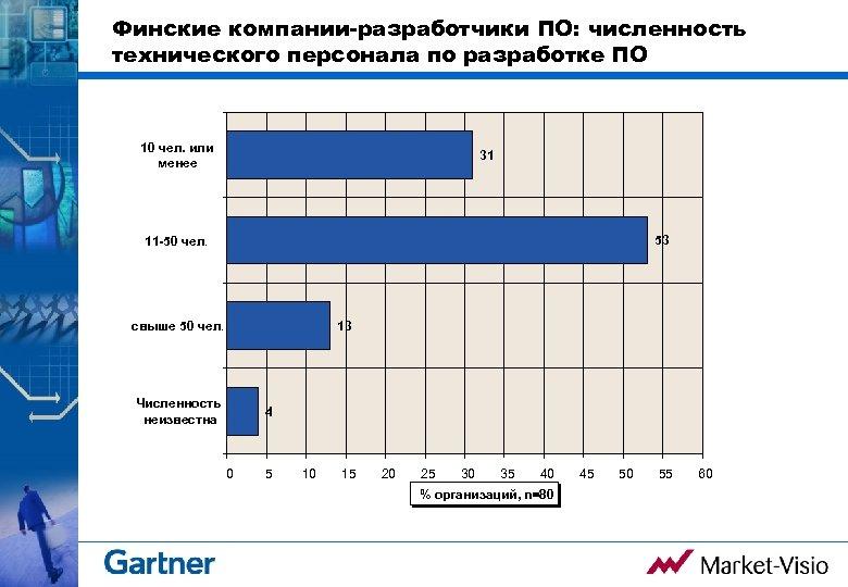 Финские компании-разработчики ПО: численность технического персонала по разработке ПО 10 чел. или менее 31
