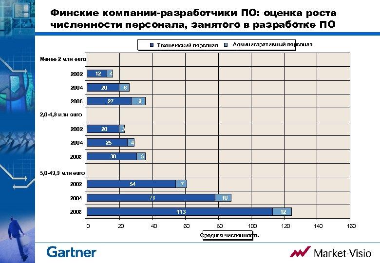 Финские компании-разработчики ПО: оценка роста численности персонала, занятого в разработке ПО Административный персонал Технический