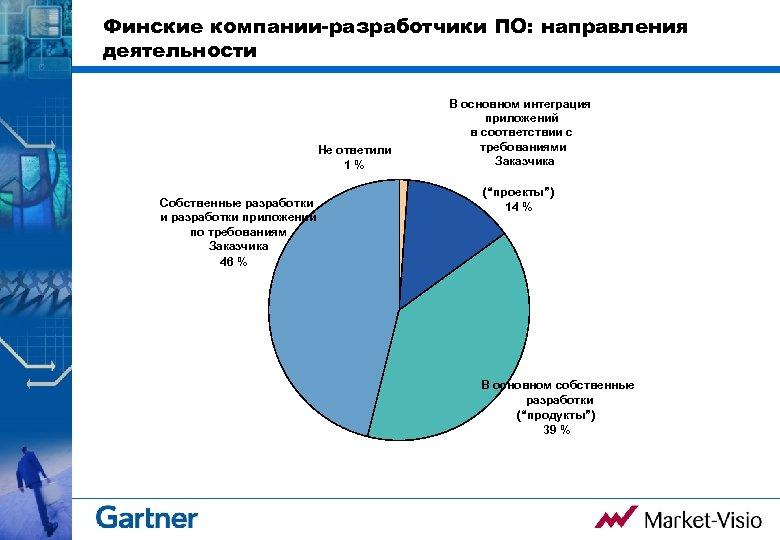 Финские компании-разработчики ПО: направления деятельности Не ответили 1% Собственные разработки и разработки приложений по