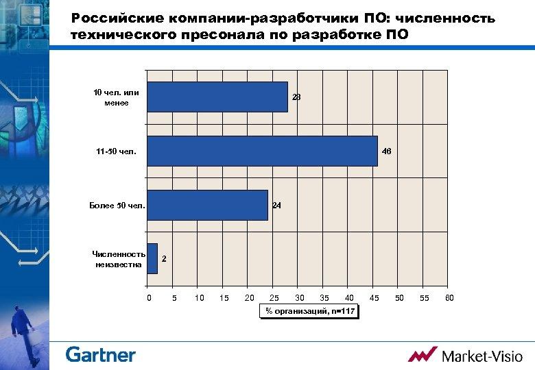 Российские компании-разработчики ПО: численность технического пресонала по разработке ПО 10 чел. или менее 28