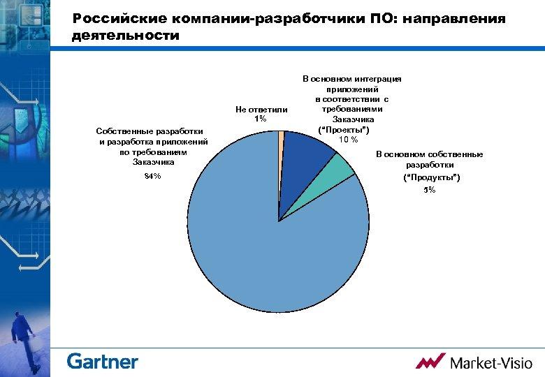 Российские компании-разработчики ПО: направления деятельности Не ответили 1% Собственные разработки и разработка приложений по