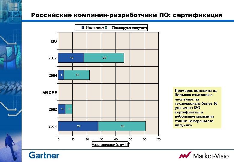 Российские компании-разработчики ПО: сертификация Уже имеют Планируют получить ISO 2002 18 4 2004 28