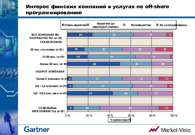 Интерес финских компаний в услугах по off-shore программированию Вероятно до некоторой степени Очень вероятно