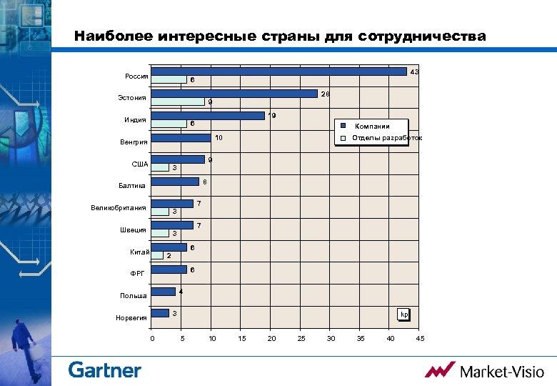 Наиболее интересные страны для сотрудничества Россия 43 6 Эстония 28 9 Индия 19 6