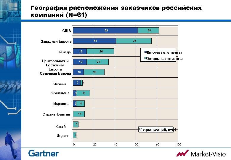 География расположения заказчиков российских компаний (N=61) США 62 20 41 Западная Европа Канада 13