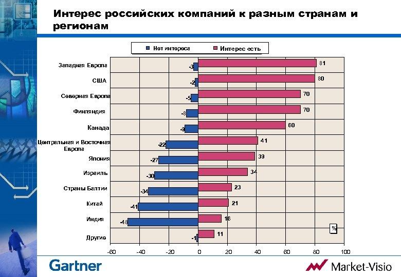 Интерес российских компаний к разным странам и регионам Интерес есть Нет интереса Западная Европа