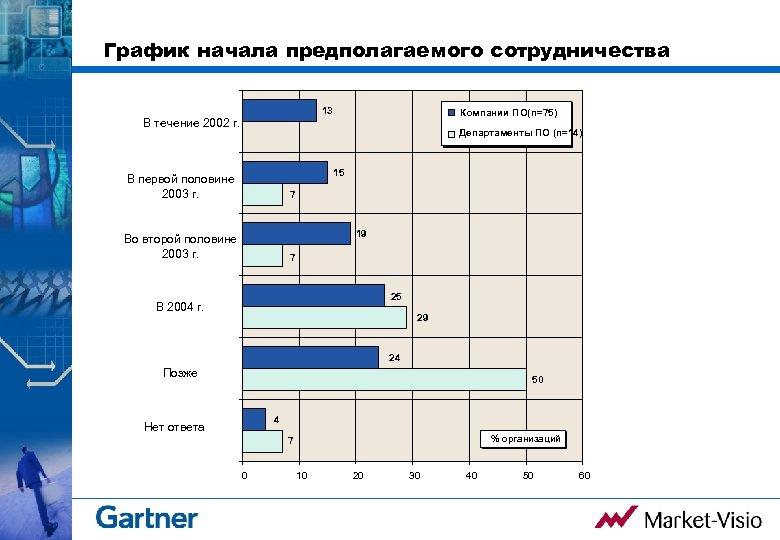 График начала предполагаемого сотрудничества 13 Компании ПО(n=75) В течение 2002 г. Департаменты ПО (n=14)