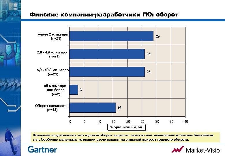 Финские компании-разработчики ПО: оборот менее 2 млн. евро (n=23) 29 2, 0 - 4,
