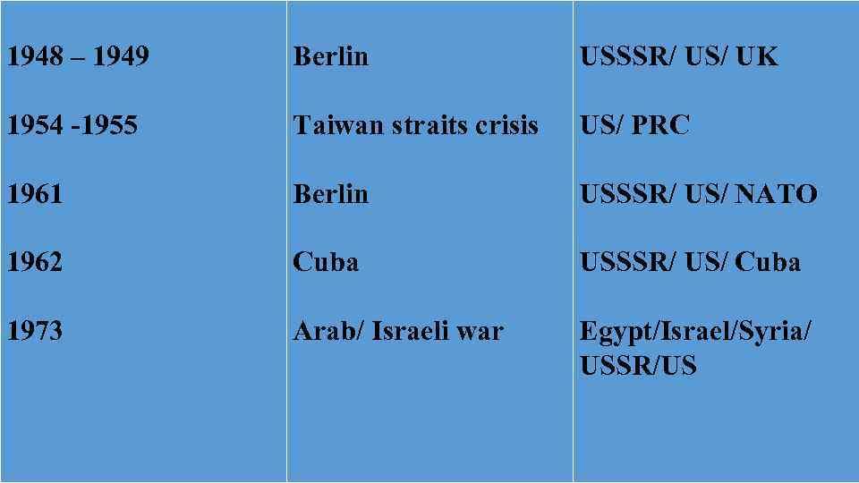 1948 – 1949 Berlin USSSR/ US/ UK 1954 -1955 Taiwan straits crisis US/ PRC