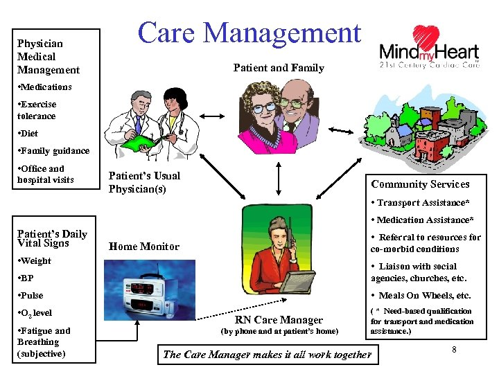 Physician Medical Management Care Management Patient and Family • Medications • Exercise tolerance •