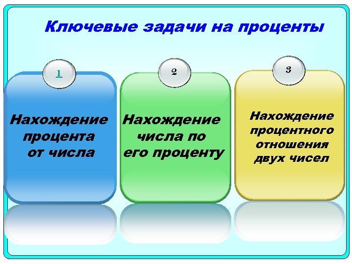 Ключевые задачи на проценты 1 2 Нахождение числа по процента его проценту от числа