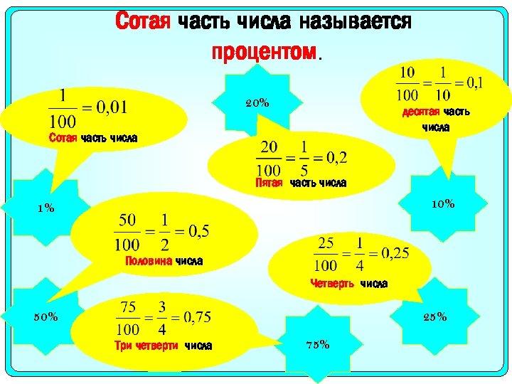 Сотая часть числа называется процентом. 20% десятая часть числа Сотая часть числа Пятая часть