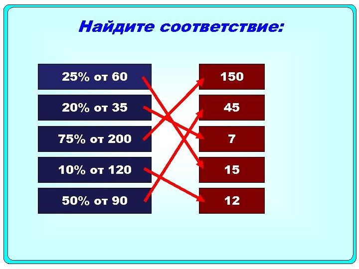 Найдите соответствие: 25% от 60 150 20% от 35 45 75% от 200 7