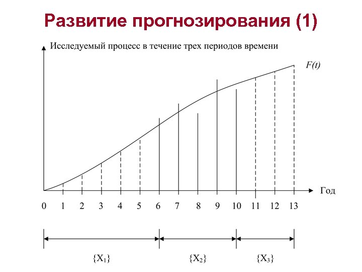 Развитие прогнозирования (1)