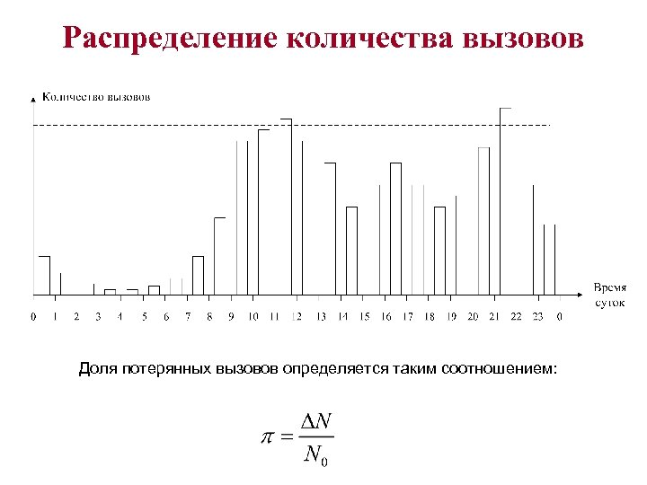 Распределение количества вызовов Доля потерянных вызовов определяется таким соотношением: