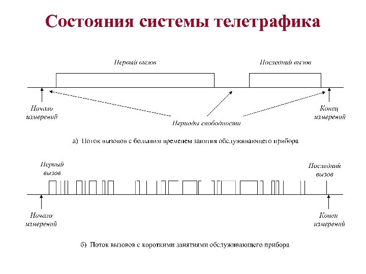 Состояния системы телетрафика