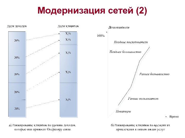 Модернизация сетей (2)