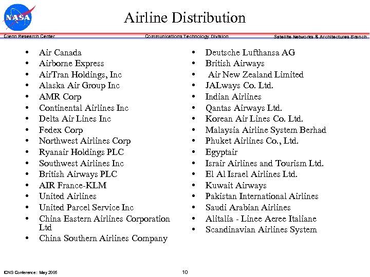 Airline Distribution Glenn Research Center • • • • • Communications Technology Division •