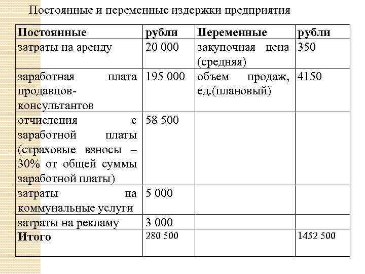 Постоянные и переменные издержки предприятия Постоянные затраты на аренду рубли 20 000 заработная плата