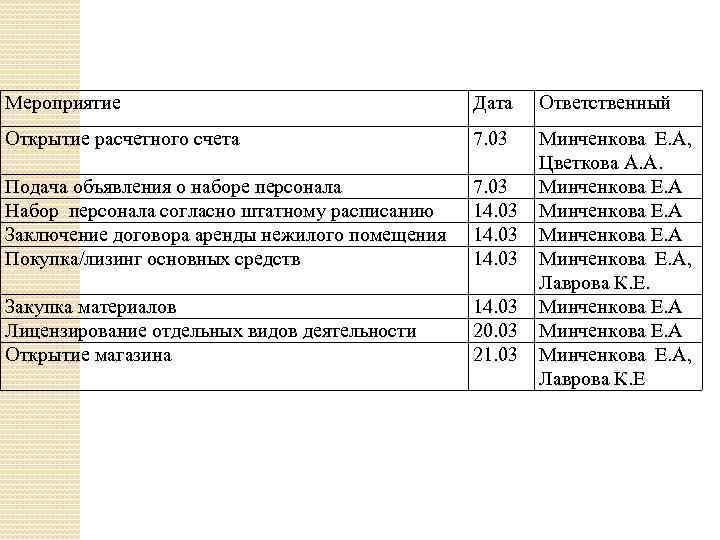Мероприятие Дата Ответственный Открытие расчетного счета 7. 03 Подача объявления о наборе персонала Набор