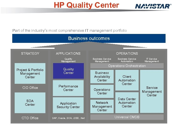 HP Quality Center Part of the industry's most comprehensive IT management portfolio Business outcomes