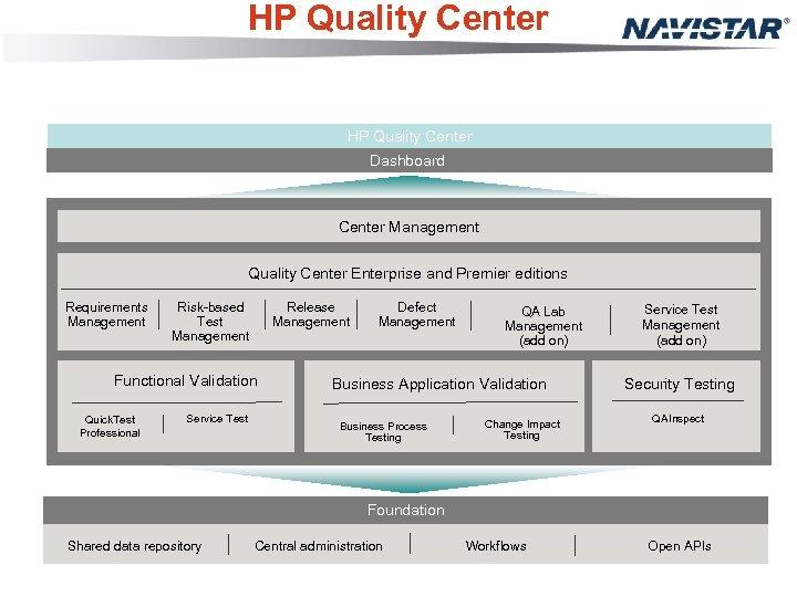 HP Quality Center Dashboard Center Management Quality Center Enterprise and Premier editions Requirements Management
