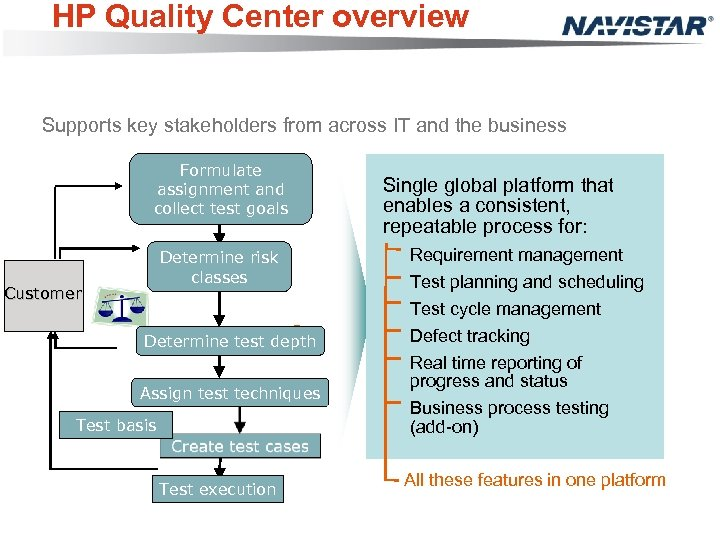 HP Quality Center overview Supports key stakeholders from across IT and the business Formulate