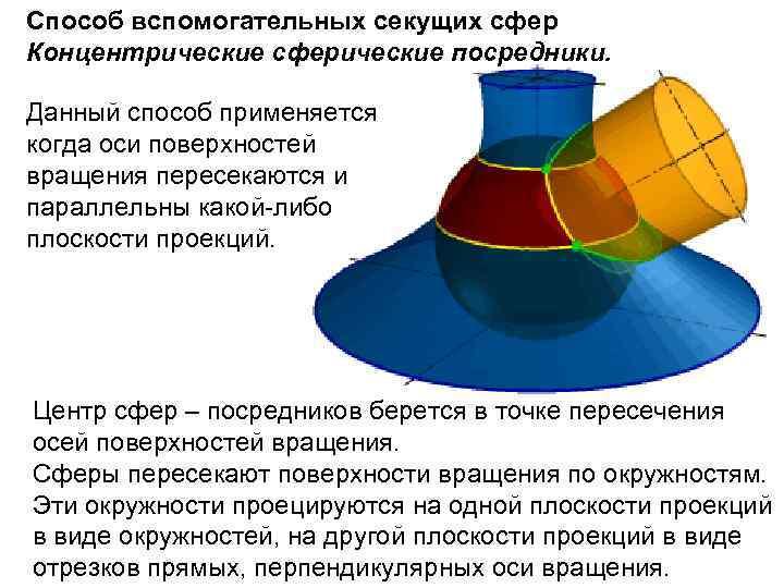 Способ вспомогательных секущих сфер Концентрические сферические посредники. Данный способ применяется когда оси поверхностей вращения
