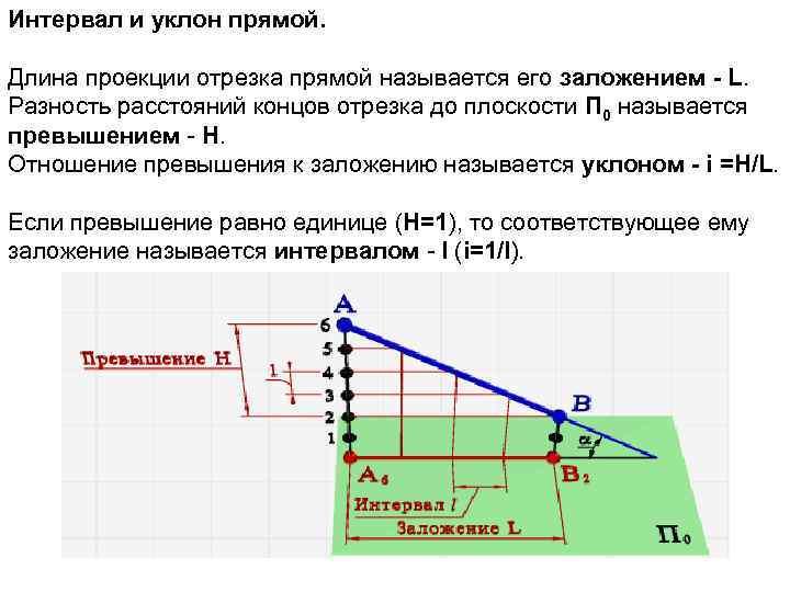 Интервал и уклон прямой. Длина проекции отрезка прямой называется его заложением - L. Разность