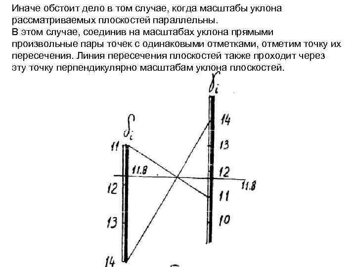 Иначе обстоит дело в том случае, когда масштабы уклона рассматриваемых плоскостей параллельны. В этом