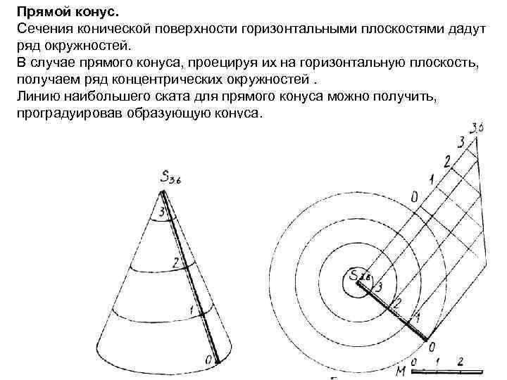 Прямой конус. Сечения конической поверхности горизонтальными плоскостями дадут ряд окружностей. В случае прямого конуса,