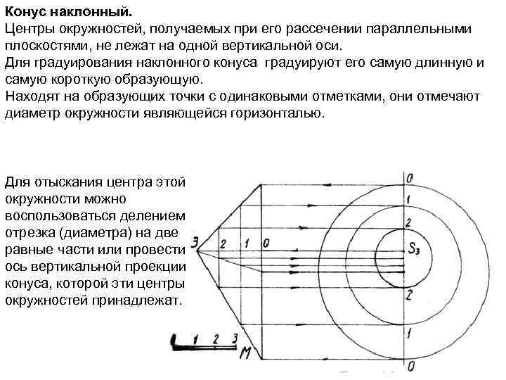 Конус наклонный. Центры окружностей, получаемых при его рассечении параллельными плоскостями, не лежат на одной