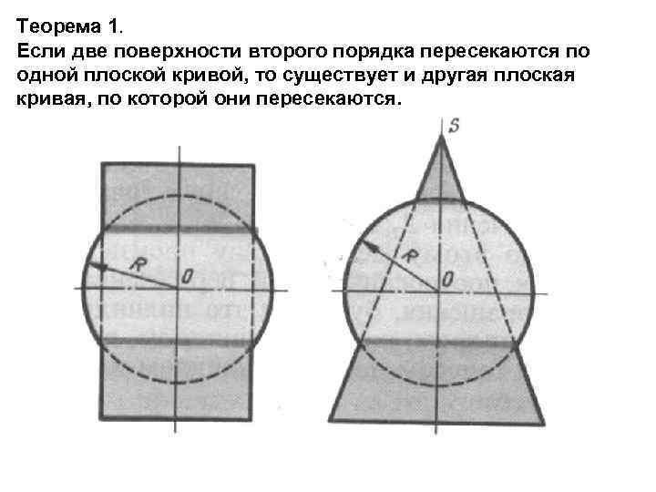 Теорема 1. Если две поверхности второго порядка пересекаются по одной плоской кривой, то существует