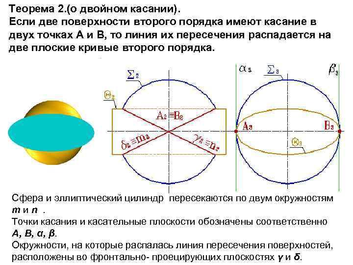 Теорема 2. (о двойном касании). Если две поверхности второго порядка имеют касание в двух