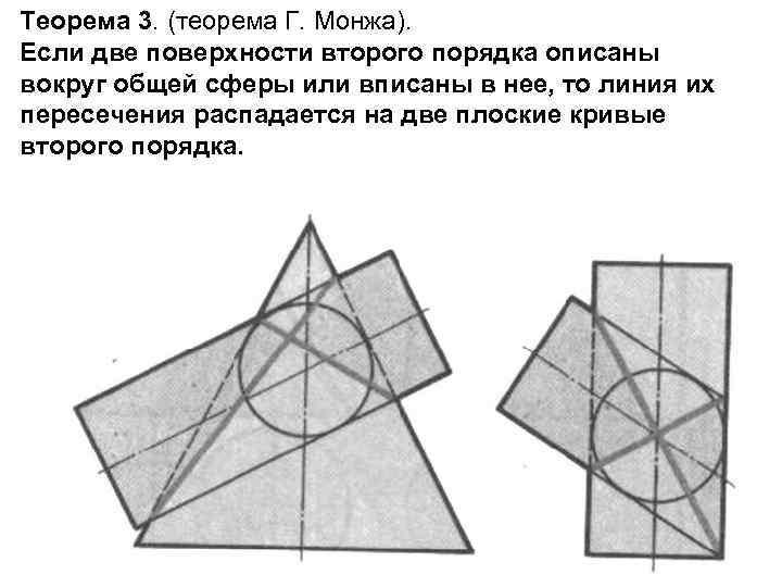 Теорема 3. (теорема Г. Монжа). Если две поверхности второго порядка описаны вокруг общей сферы
