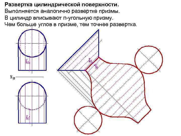 Развертка цилиндрической поверхности. Выполняется аналогично развертке призмы. В цилиндр вписывают n-угольную призму. Чем больше