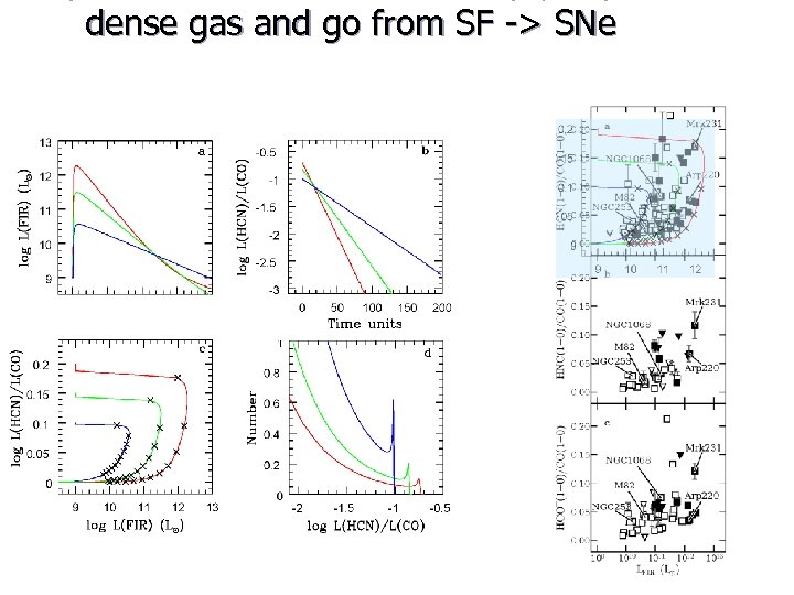 dense gas and go from SF -> SNe