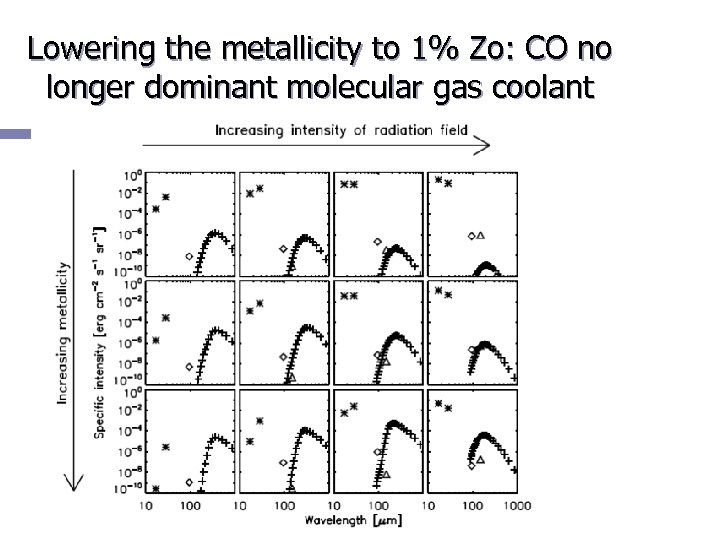 Lowering the metallicity to 1% Zo: CO no longer dominant molecular gas coolant