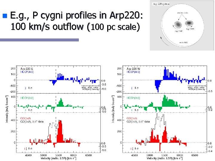 n E. g. , P cygni profiles in Arp 220: 100 km/s outflow (100