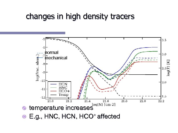 changes in high density tracers normal mechanical temperature increases E. g. , HNC, HCN,