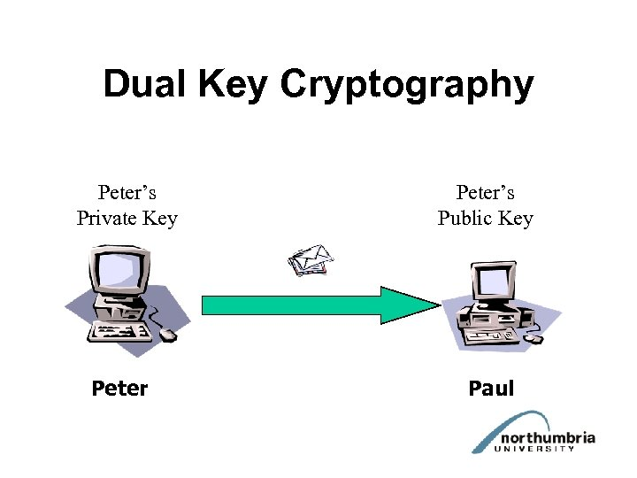 Dual Key Cryptography Peter's Private Key Peter's Public Key Paul