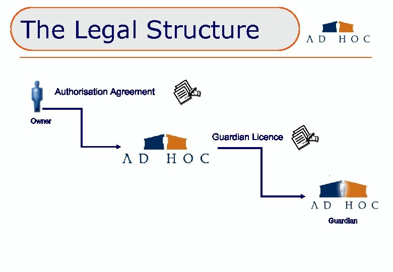 The Legal Structure Authorisation Agreement Owner Guardian Licence Guardian