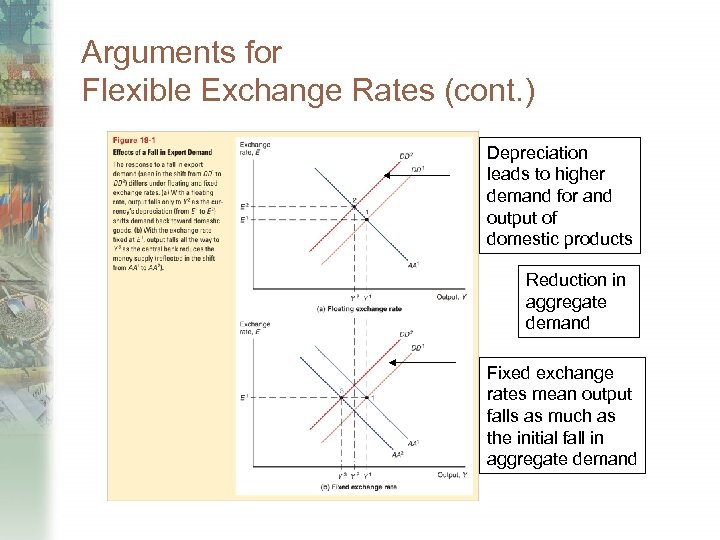 Arguments for Flexible Exchange Rates (cont. ) Depreciation leads to higher demand for and