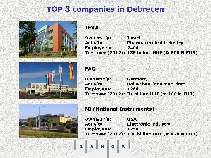 TOP 3 companies in Debrecen TEVA Ownership: Activity: Employees: Turnover (2012): Israel Pharmaceutical industry