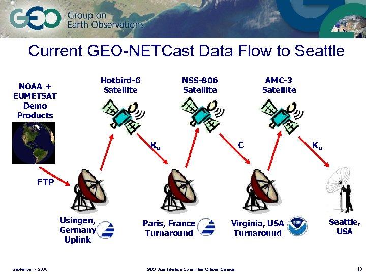 Current GEO-NETCast Data Flow to Seattle Hotbird-6 Satellite NOAA + EUMETSAT Demo Products NSS-806